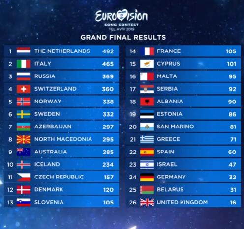 Евровидение 2019 итоги финала